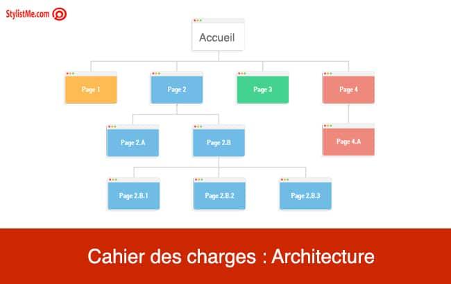 cahier-des-charges-site-internet architecture