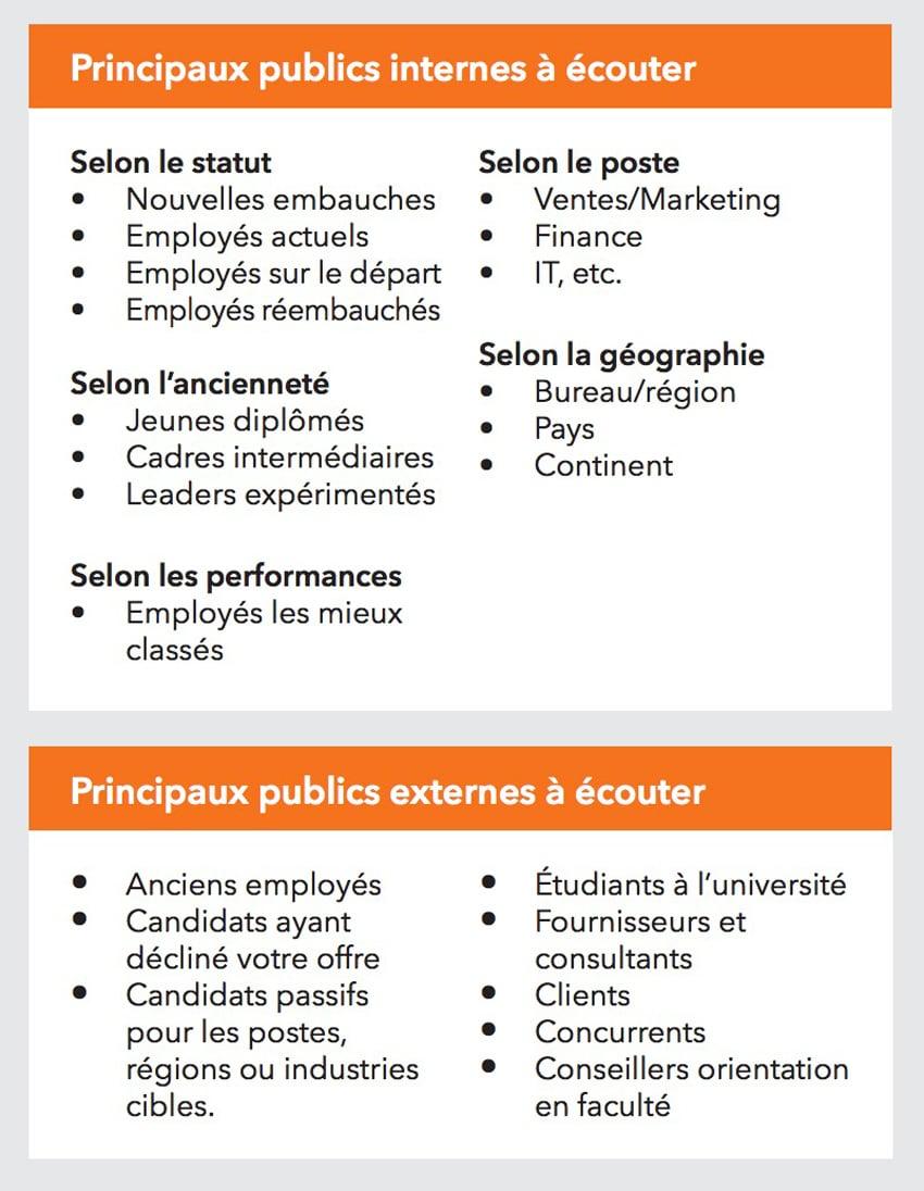 marque employeur différentes cibles stratégie