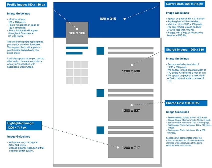 Stratégie réseaux sociaux taille des images pour Facebook