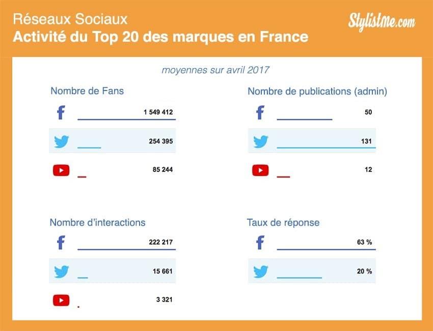 cibler les bons réseaux sociaux 2017