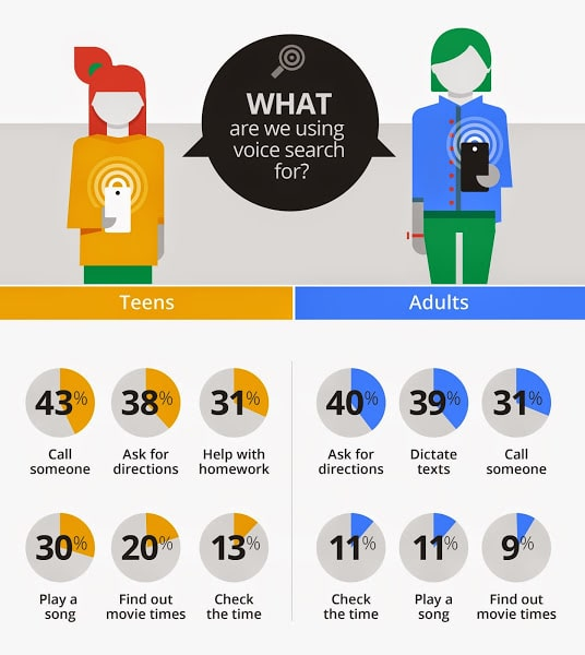 usages de la recherche vocale google search voice - Marketing vocal