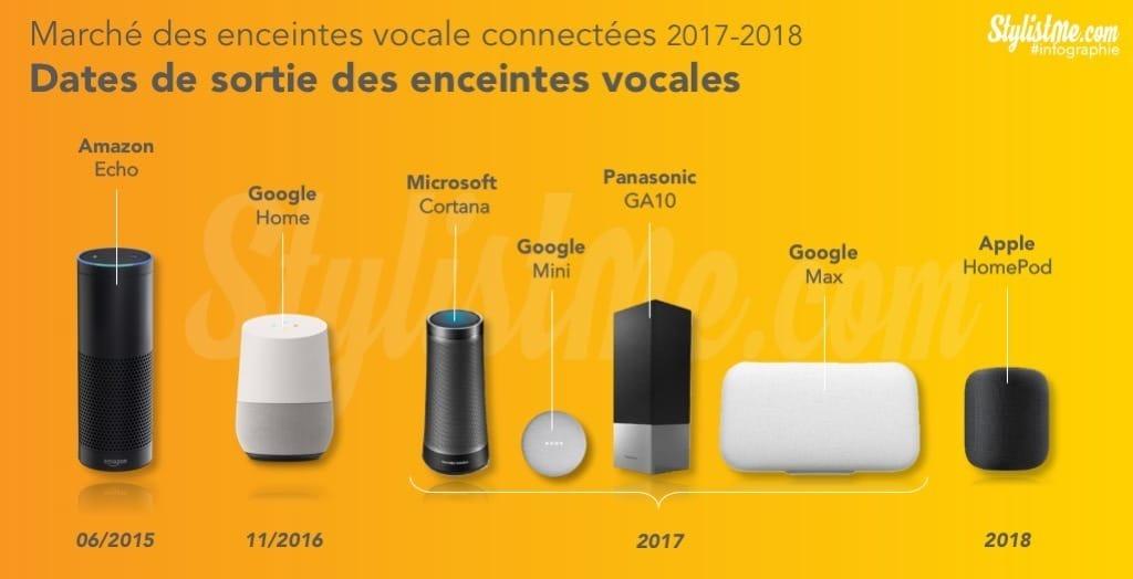 Comment optimiser son site pour les recherches vocales - assistant personnel