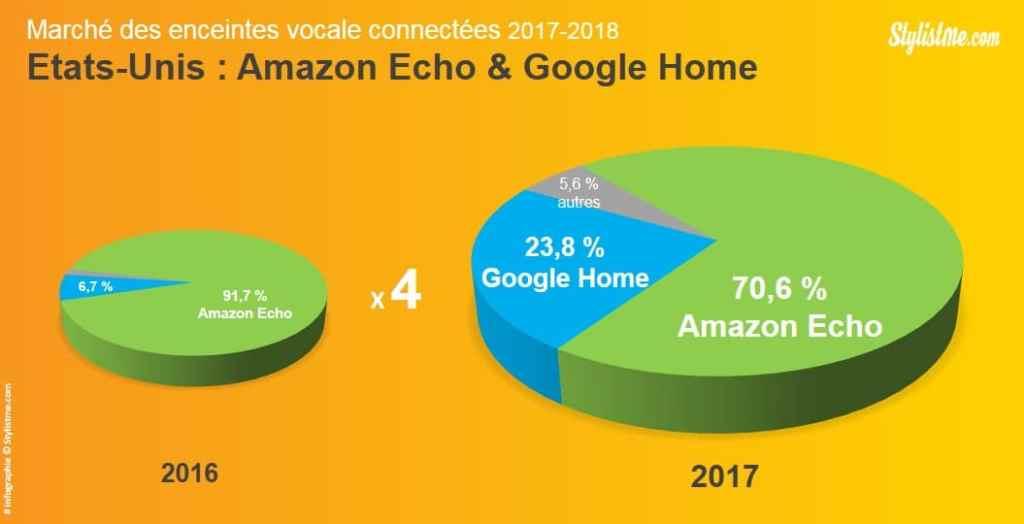 Parts de marché Amazon Echo Google Home