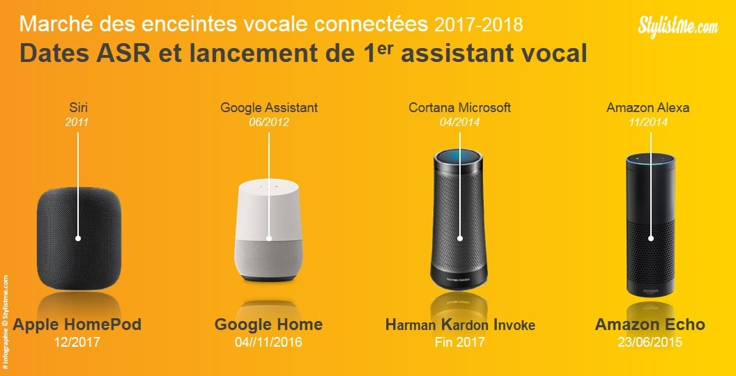marché des enceintes intelligentes vocales connectées HomePod Google Home Amazon Alexa