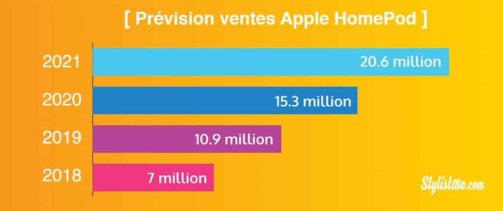prévisions ventes apple homepod 2018-2021