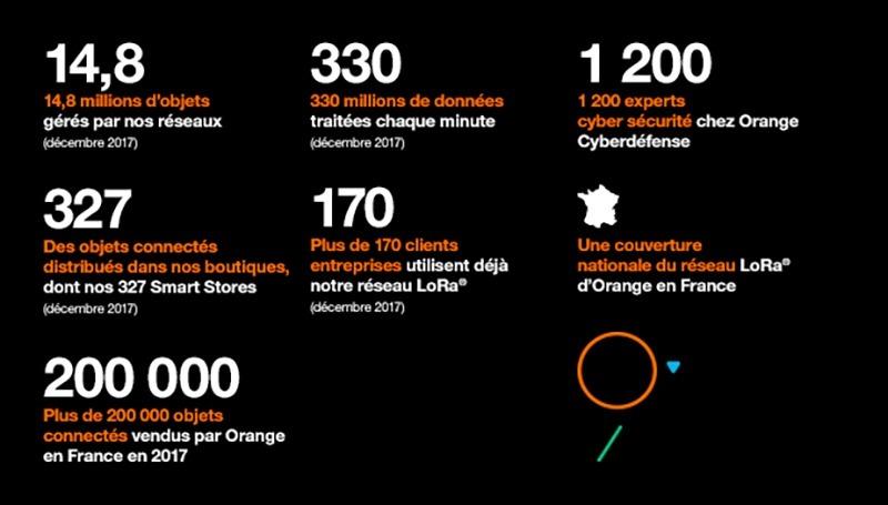 Djingo orange tous les produits objets connectés compatibles