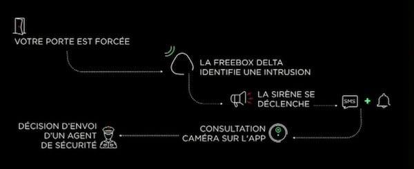 Appareils compatibles Freebox Delta pack sécurité