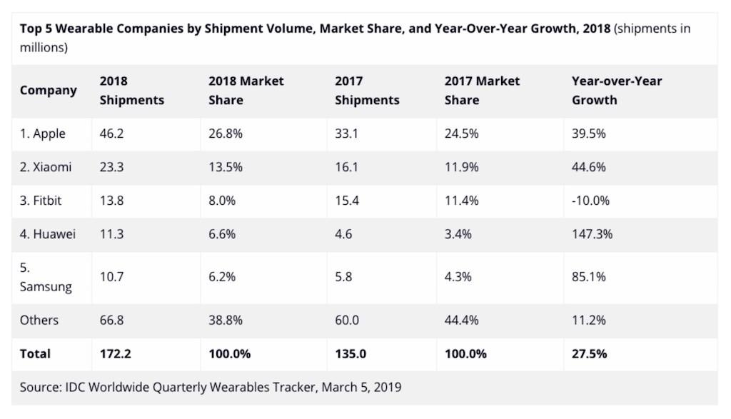 marché montres connectées 2019