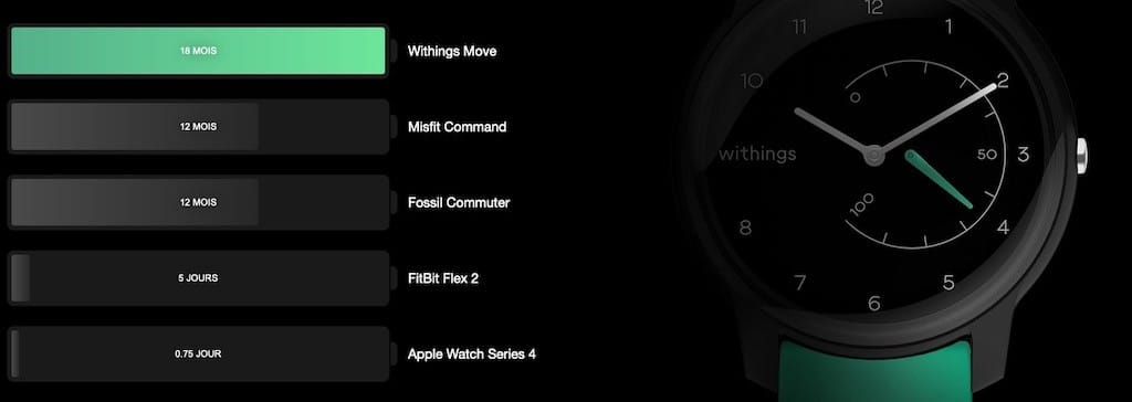 withings move autonomie 18 mois