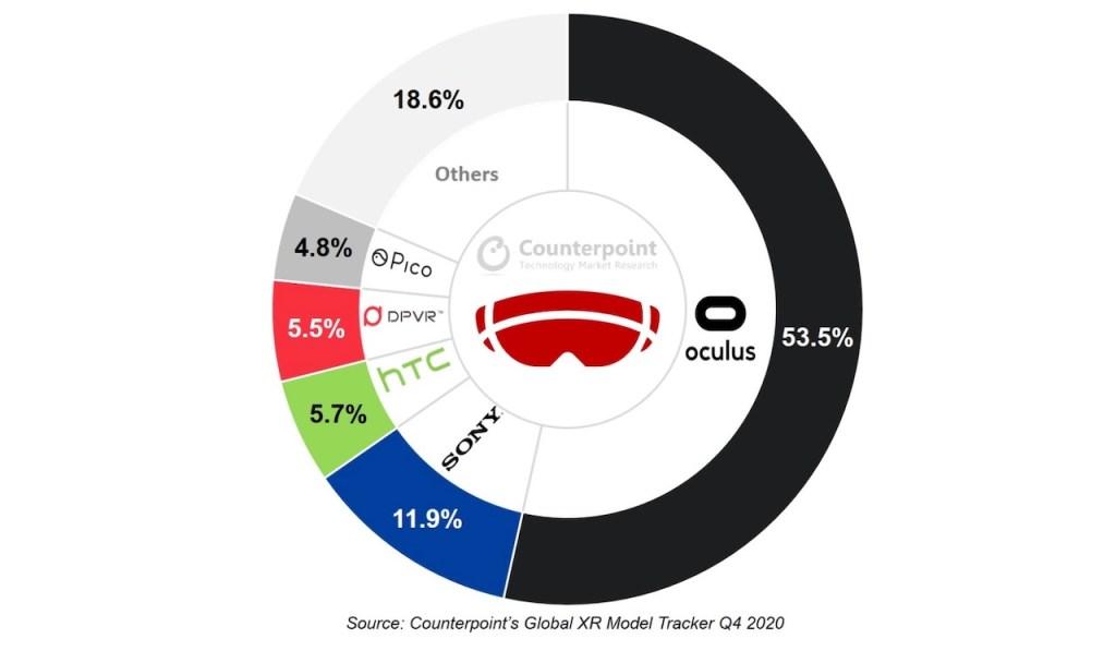 marché casque VR 2020 2021