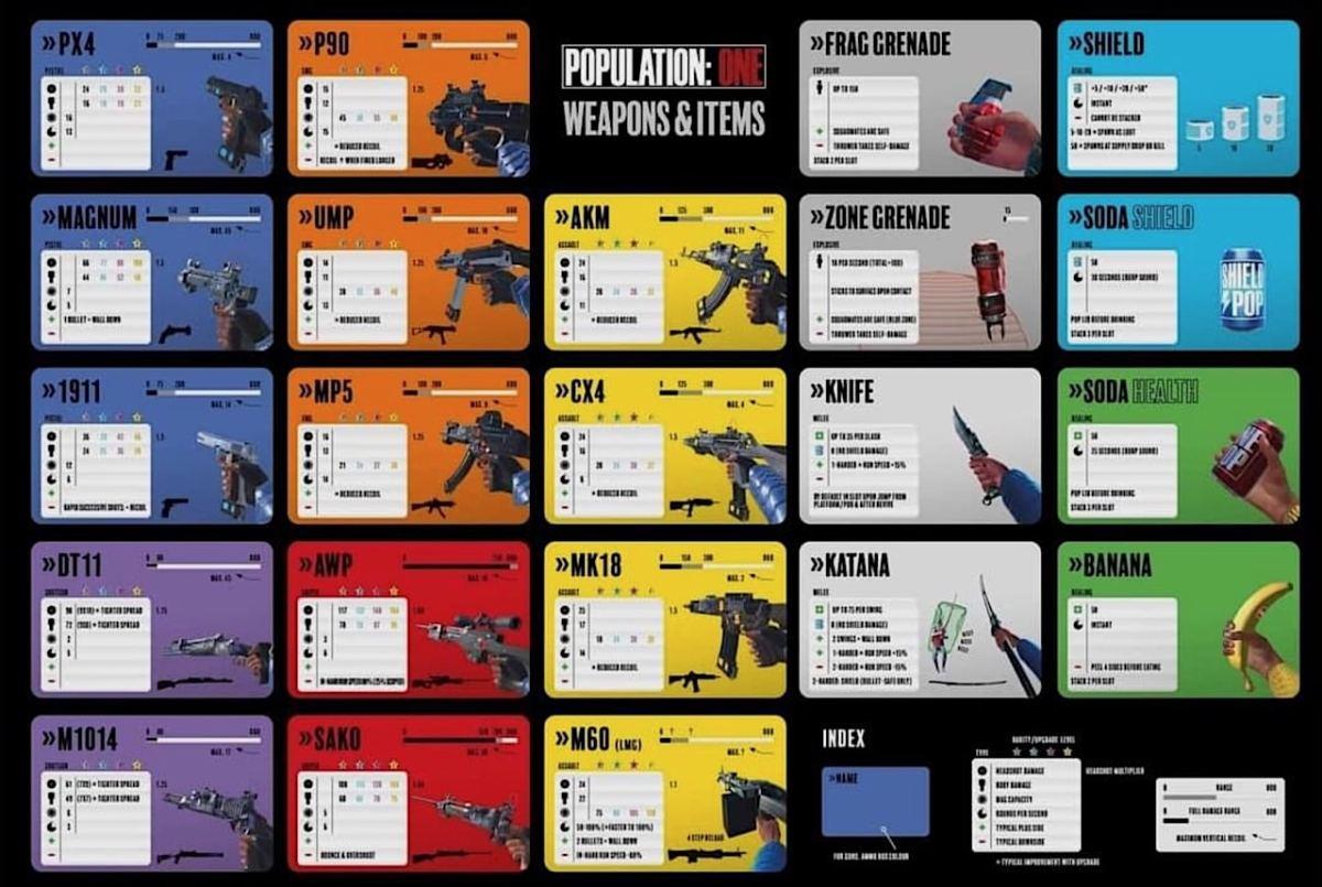 caractéristiques armes Population One