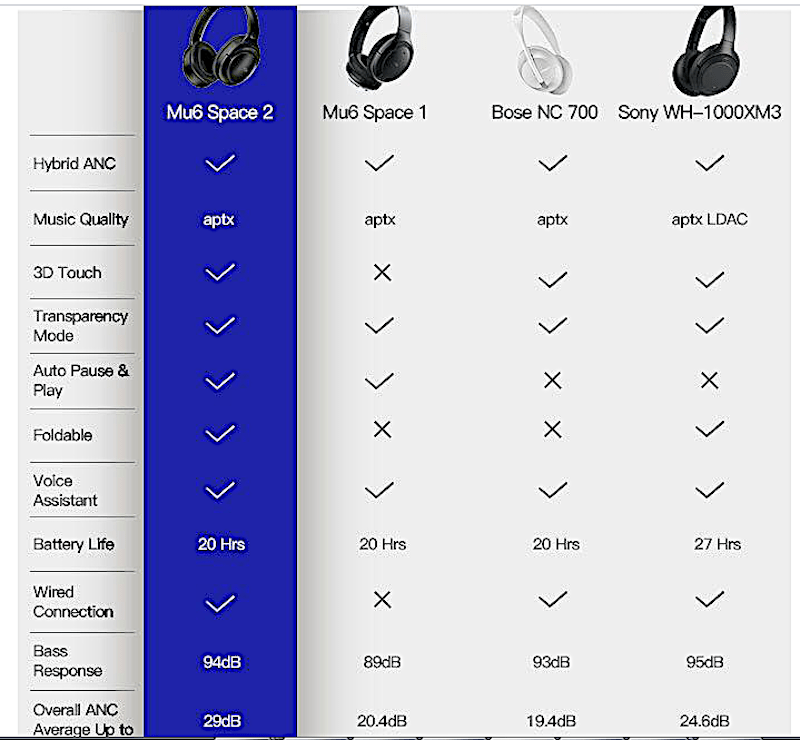 Comparatif casque Bluetooths