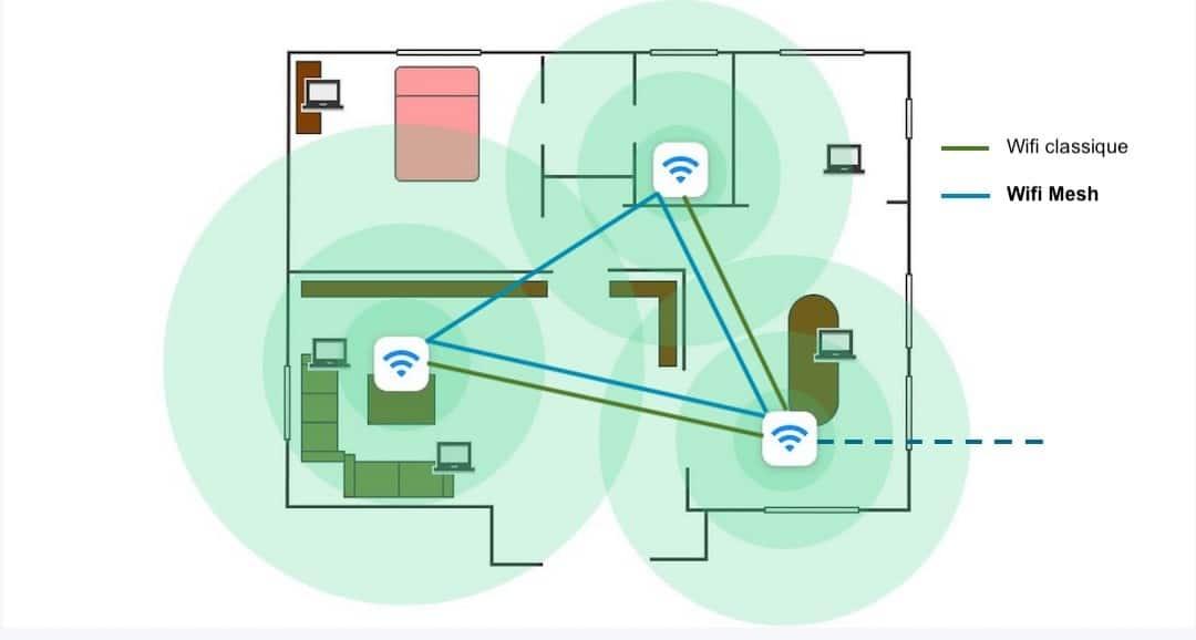 routeur Wifi 6 réseau maillé mesh