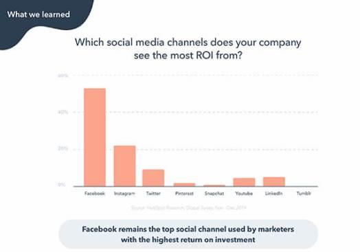 réseau social le plus rentable ROI