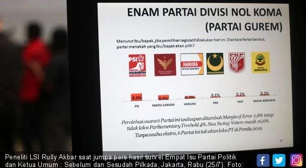Partai Nol Koma Versi LSI Denny JA