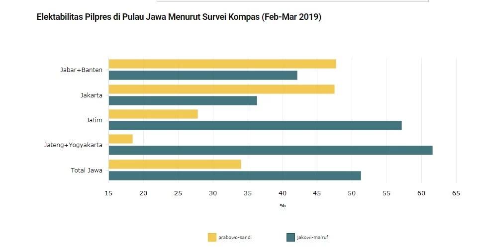 Litbang Kompas: Prabowo-Sandi Unggul di 3 Provinsi Pulau Jawa