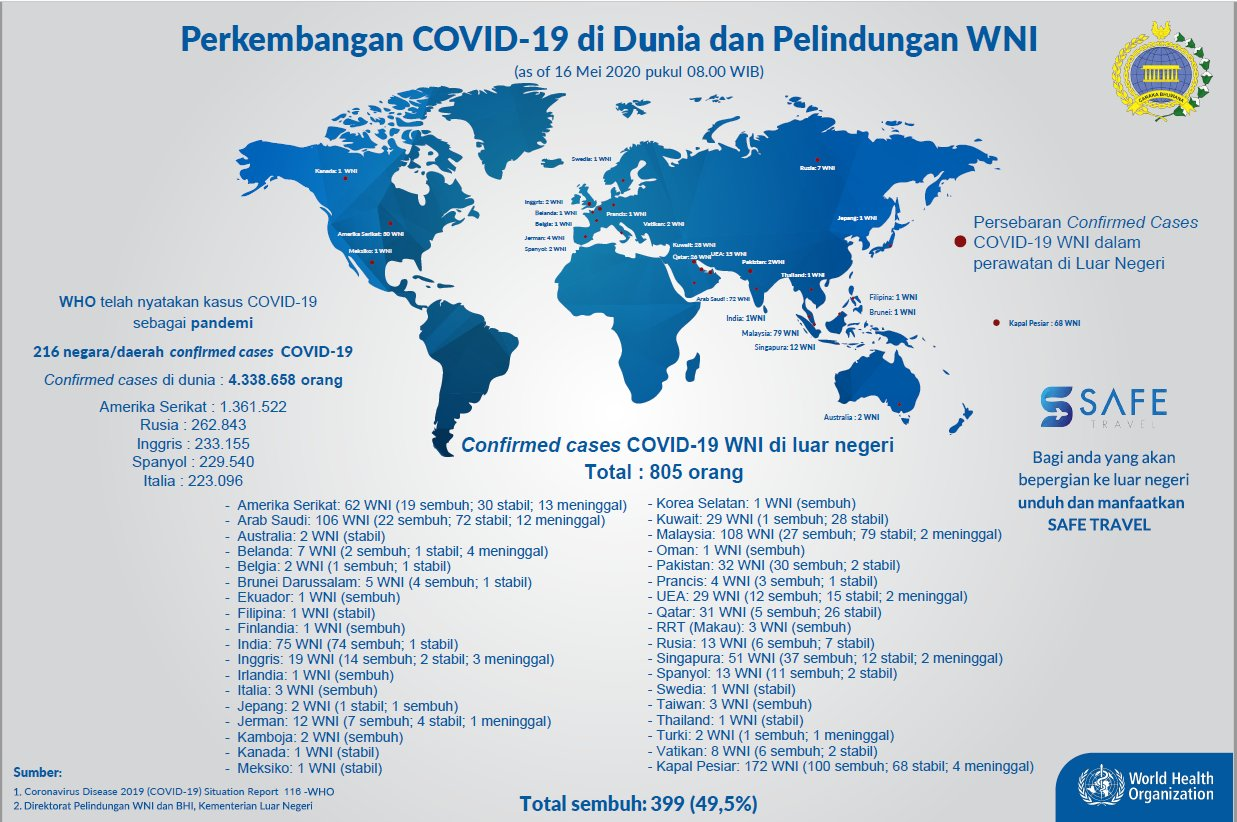 Sejumlah 805 WNI Positif Covid-19 Tersebar di 36 Negara, 44 Meninggal