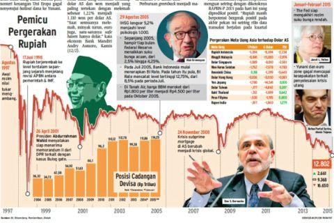 Pakar Pasar Uang Krisis 98 dan 2008 Terindikasi Berulang