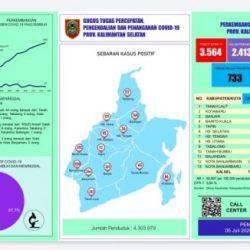 MASIH TERUS NAIK Covid di Kalsel Tercatat 3.564 Kasus, 2.413 Dalam Perawatan