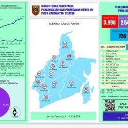 ADA 2.547 Pasien Positif Covid Dirawat di Sejumlah Rumah Sakit