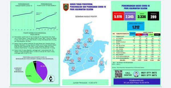 MENDEKATI 6 RIBU Kasus Covid di Kalsel, Terbanyak Tambahan dari Banjarbaru dan Banjarmasin