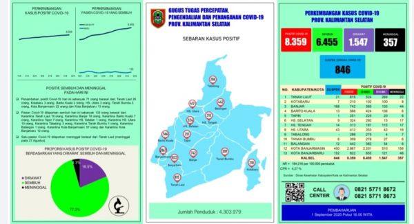 TERTINGGI Penambahan Kasus Covid di Kalsel dari Tanah Laut dan Banjarmasin