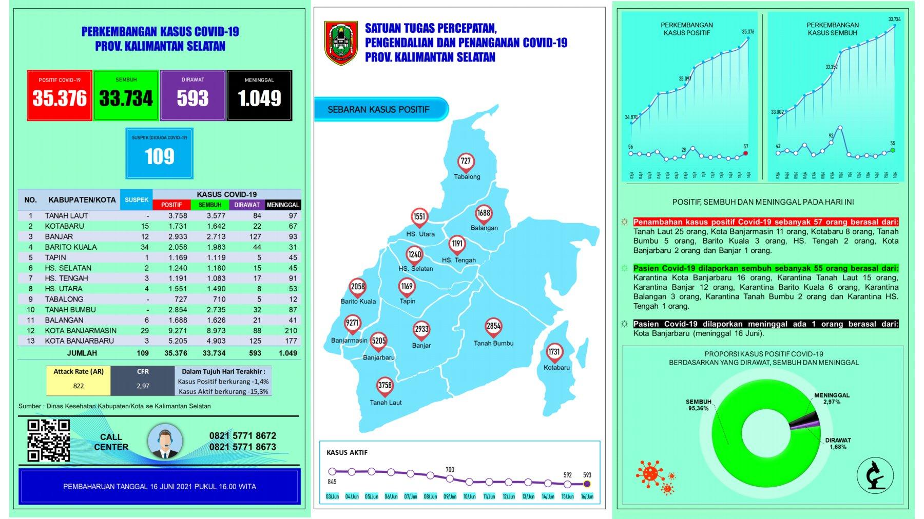 Informasi Terbaru Covid 19 di Kalimantan Selatan Rabu16 Juni 2021