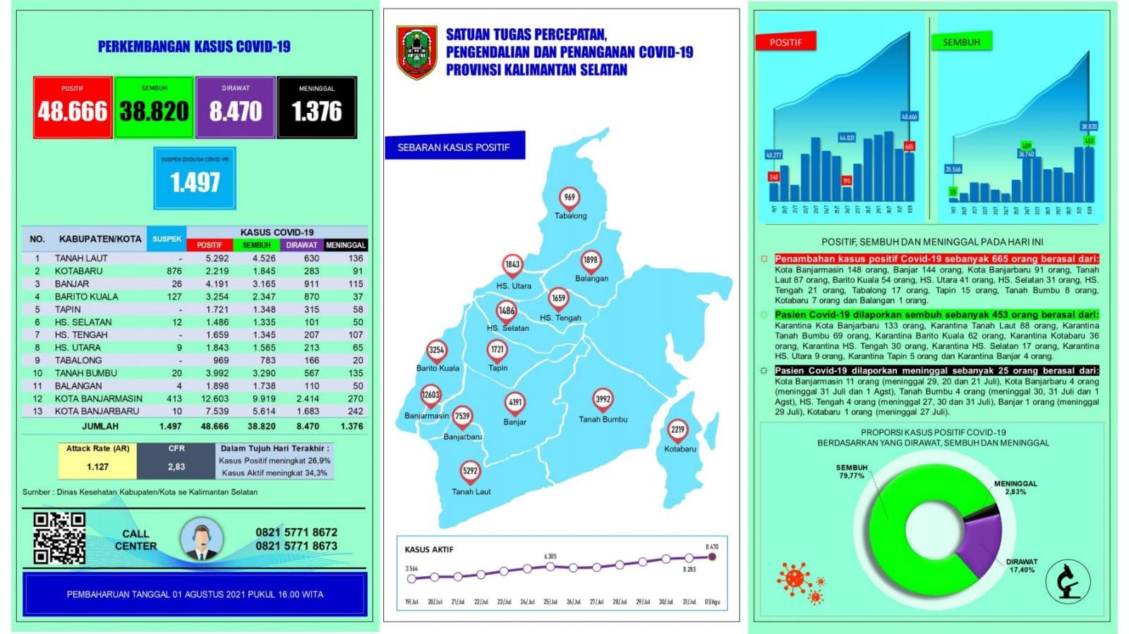 Informasi Terbaru Covid 19 di Kalimantan Selatan Minggu 1 Agustus 2021