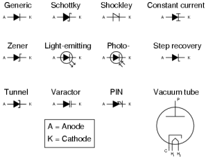 Diodes | Circuit Schematic Symbols | Electronics Textbook
