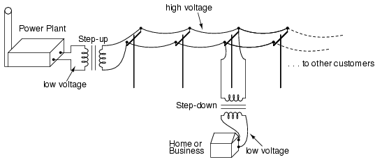 what is alternating current ac basic ac theory electronics