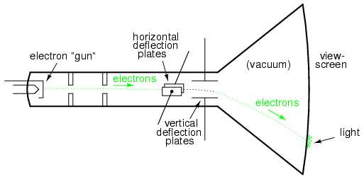 What Is Internal Structer And Working Principle Of Cathod