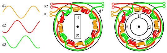 3 phase wind generator wiring diagram john deere 3020 12 volt synchronous motors | ac electronics textbook