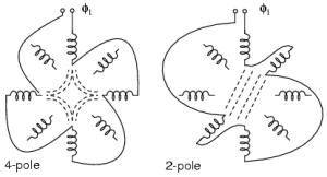 Tesla Polyphase Induction Motors | AC Motors | Electronics