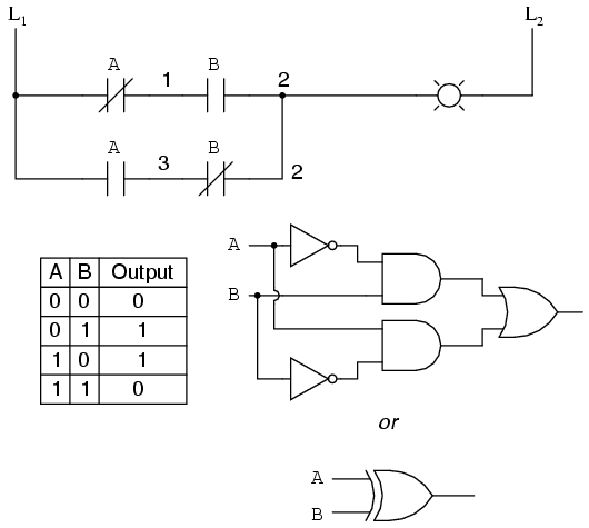 to an or gate series contacts are equivalent to an and gate