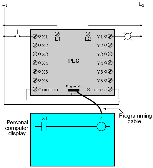 ladder logic diagram examples 2016 dodge dart sxt wiring programmable controllers (plc) | electronics textbook