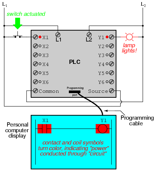wiring diagram plc iron carbide phase explanation programmable logic controllers ladder electronics it must be understood that the x1 contact y1 coil connecting wires and power appearing in personal computer s display are all virtual