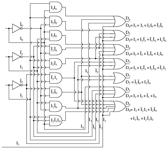 Encoder circuit and truth table