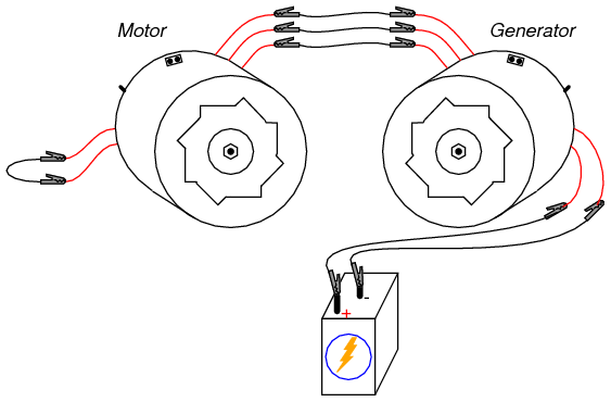 3 phase generator alternator wiring diagram teeth with wisdom automotive ac circuits electronics textbook spin the shaft while watching motor s rotation try reversing any two of three line connections between units and