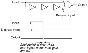 NAND Gate SR FlipFlop | Digital Integrated Circuits