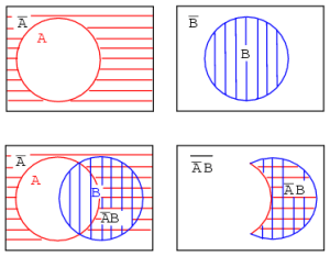 Boolean Relationships on Venn Diagrams | Karnaugh Mapping