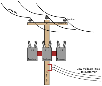 three phase wiring diagrams for transformers 2008 silverado radio diagram delta and wye 3 circuits ac electric worksheets an electrical lineman is connecting single in a y primary secondary configuration power service to business