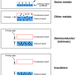 Energy Band Diagram For Conductors Insulators And Semiconductors 2001 Jeep Cherokee Wiring Electrical Conduction In | Discrete Semiconductor Devices Circuits Worksheets
