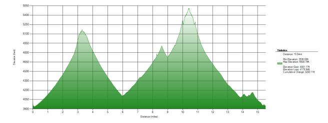 elevation_chart