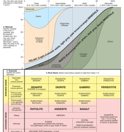 igneous rock analysis flow chart 2 bowen s reaction series [ 786 x 1080 Pixel ]