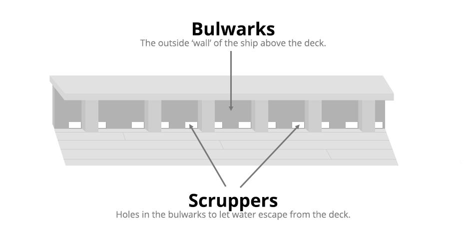 bulwarks