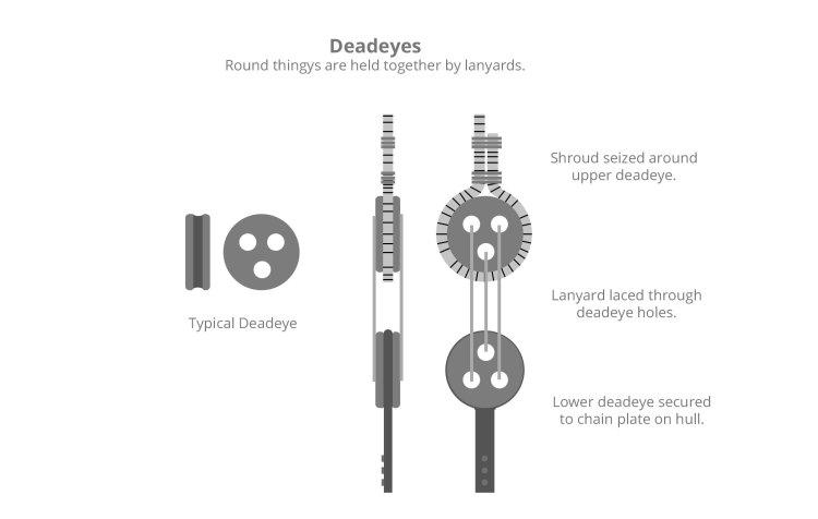 Deadeyes