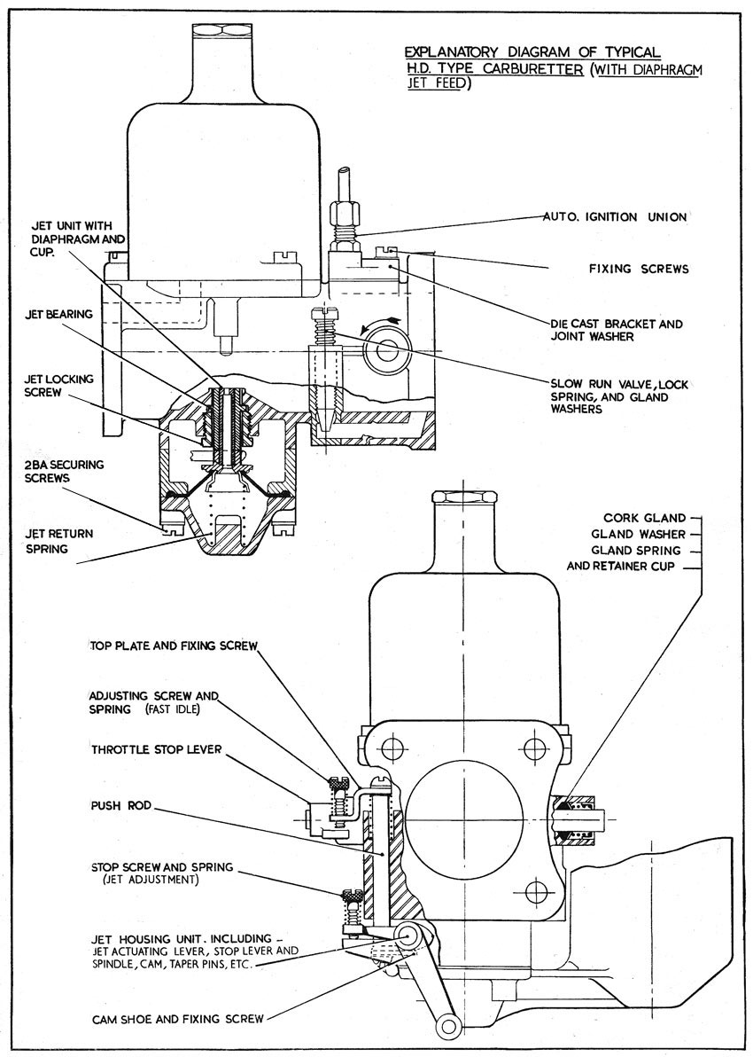 medium resolution of diagram of carburetor blog wiring diagram diagram of mikuni carburetor diagram of carburetor