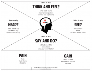 Empathy Mapping Template
