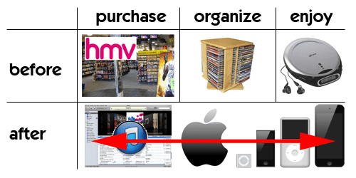 AppleEcosystem