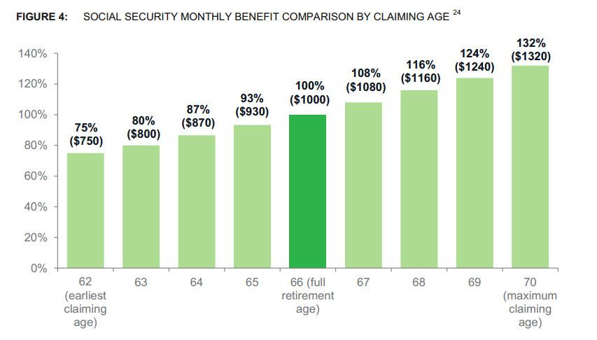 What Maximum Social Security Benefit 66
